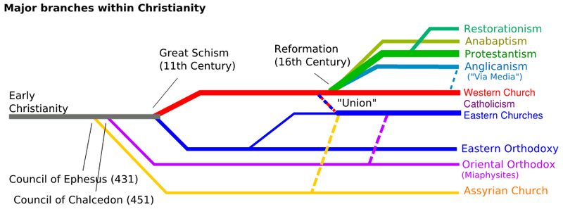 800px-Christianity-Branches-2013update
