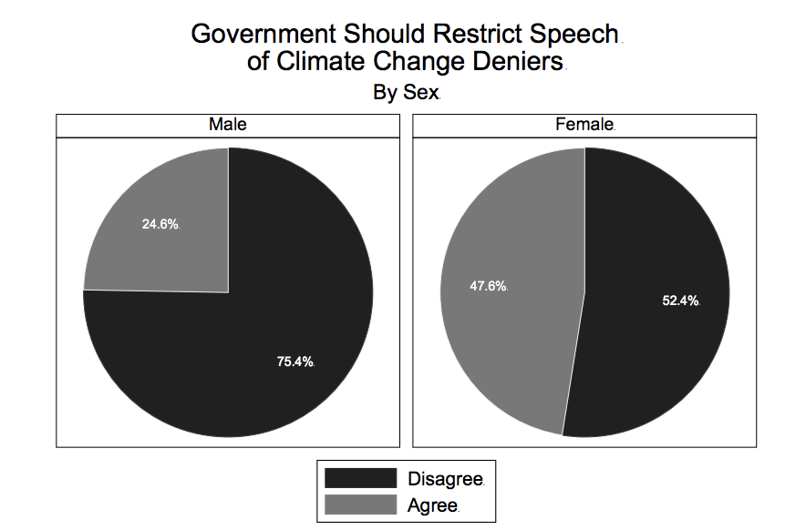Survey of free speech among Wisconsin college students gives depressing results